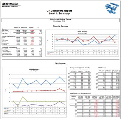 Gp Dashboard Report Faqs  Abbey Medical Management Consulting